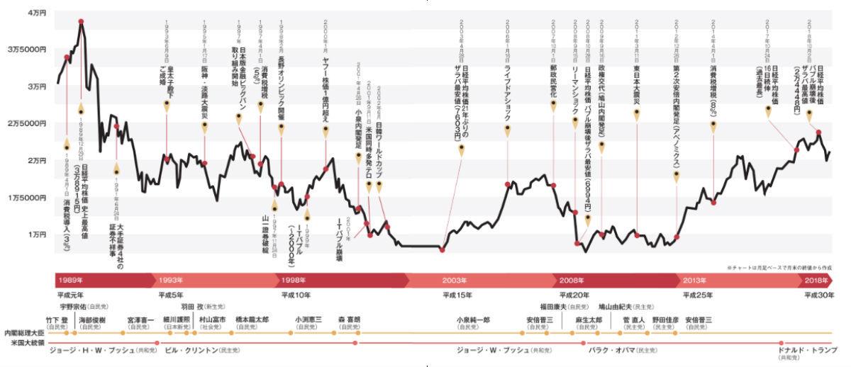 【経済】両極端だった 「平成」 という時代 日経平均は安値から3倍超に。