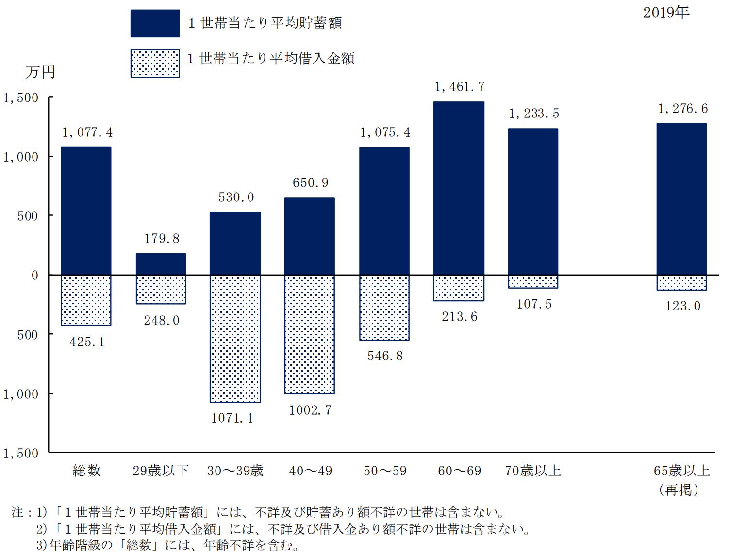 2019年度 国民生活基礎調査