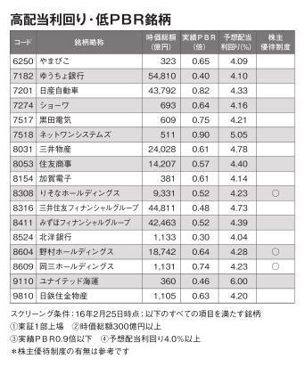 高配当利回り・低PBR銘柄