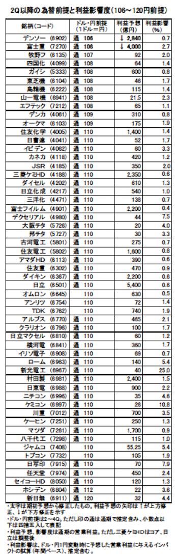 2Q為替レート(1)