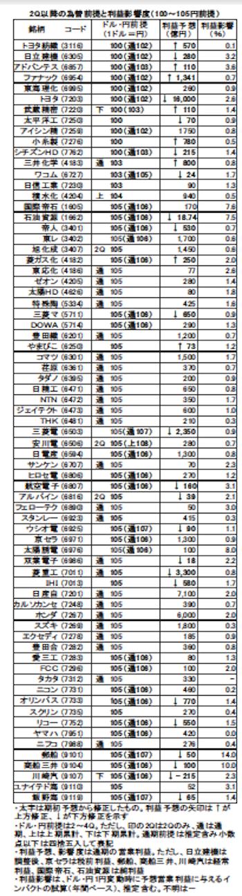 2Q為替レート(2)