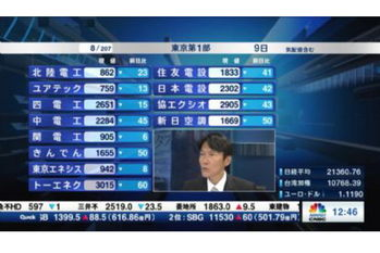 【2019/05/09】個別株を斬る