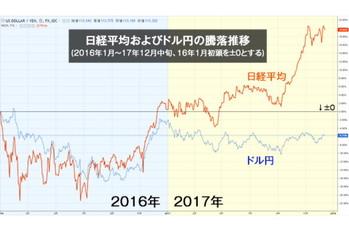外国人投資家,投資