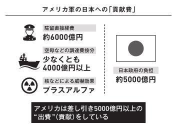 アメリカ軍の日本への「貢献費」