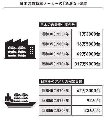 日本の自動車メーカーの「急激な」発展