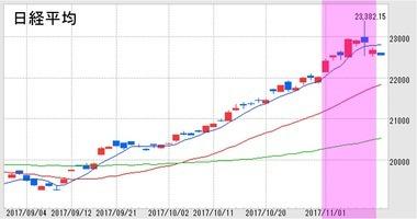 日本株,買い増し