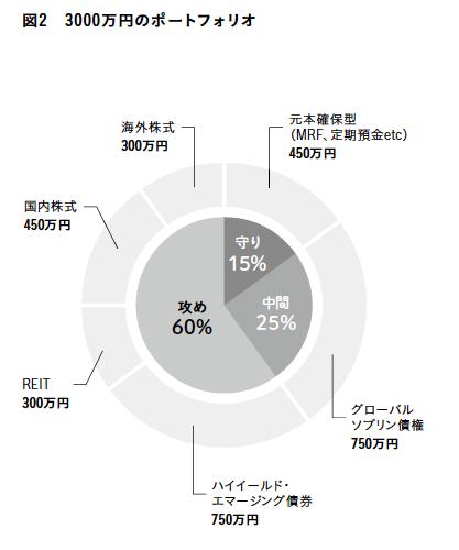 資産3000万円