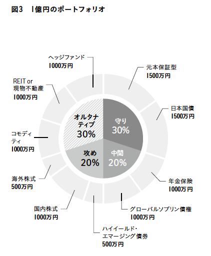 資産1億円