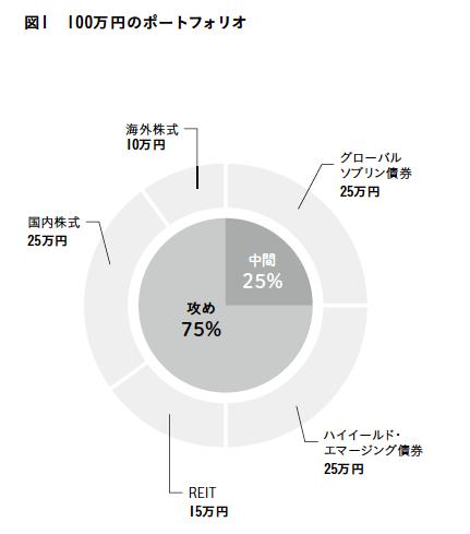 資産1000万円