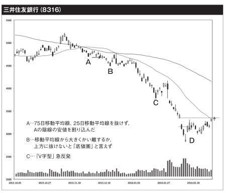 三井住友銀行(8316)