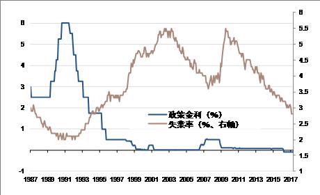 図)失業率と日銀政策金利(出所:総務省、日銀、SG)