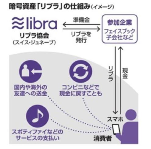 Facebook社が提供する仮想通貨「リブラ」の仕組み