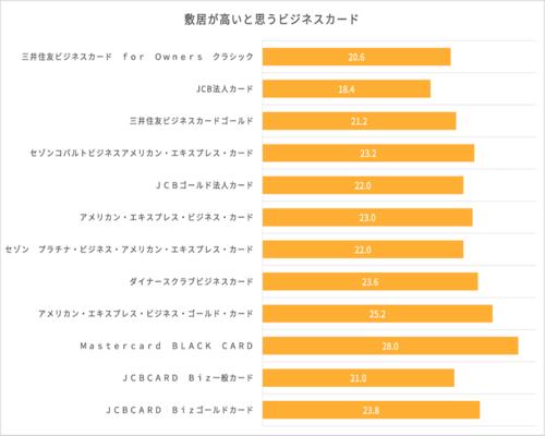 ビジネスカードの敷居の高さに関するイメージ調査結果