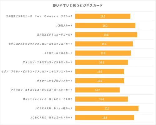 ビジネスカードの使用感に関するイメージ調査結果