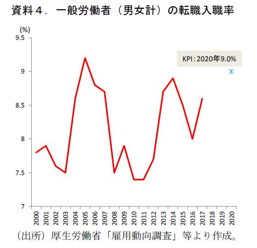 骨太・成長戦略2019 のポイント(日本型雇用編)
