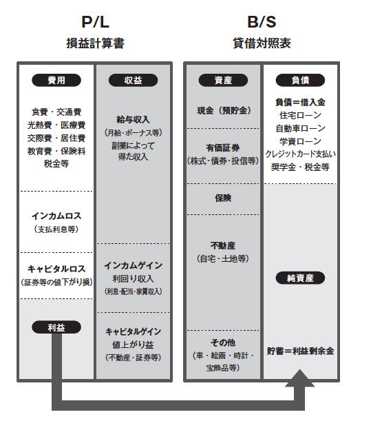 お金のPDCA,冨田和成