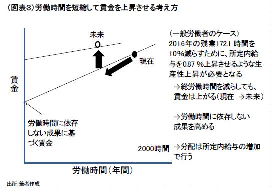 働き方改革の経済学