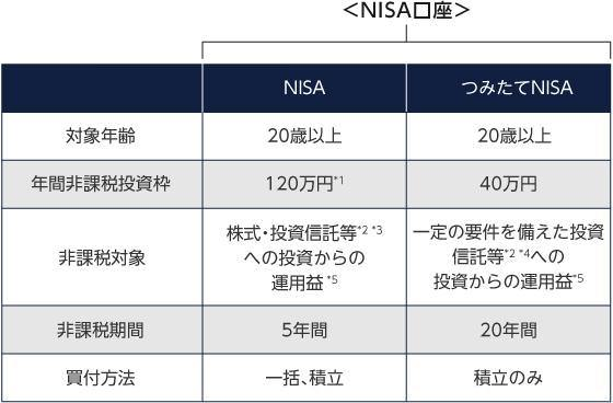 三菱UFJ国際投信