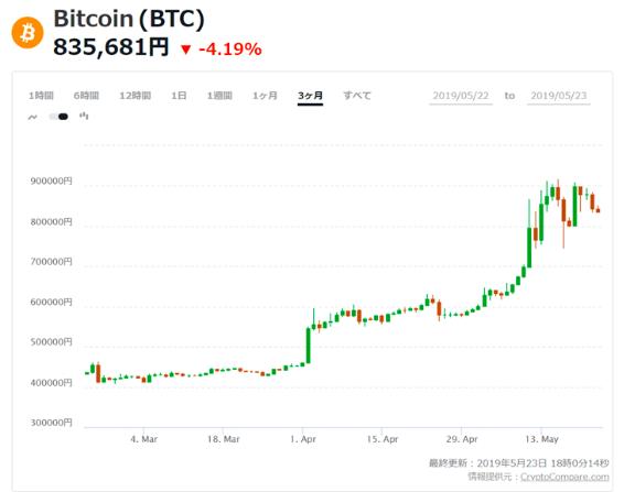 図表1 急騰した円ビットコイン・レート