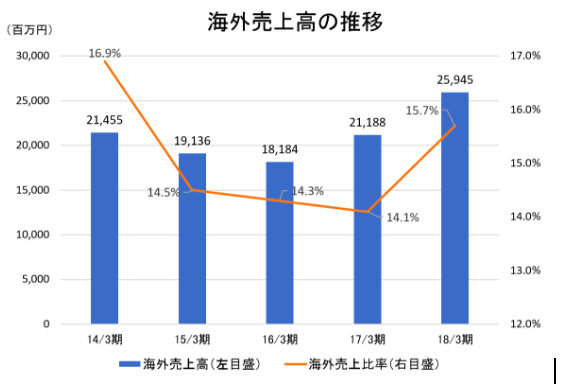 海外売上高の推移