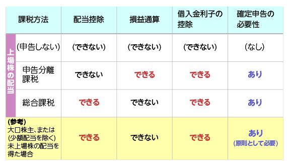 配当金にまつわる確定申告で受けられるメリットの違い(最下段は参考として掲載)