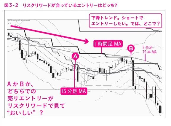"""図3-2,ガチ速FX 27分で256万を稼いだ""""鬼デイトレ"""""""