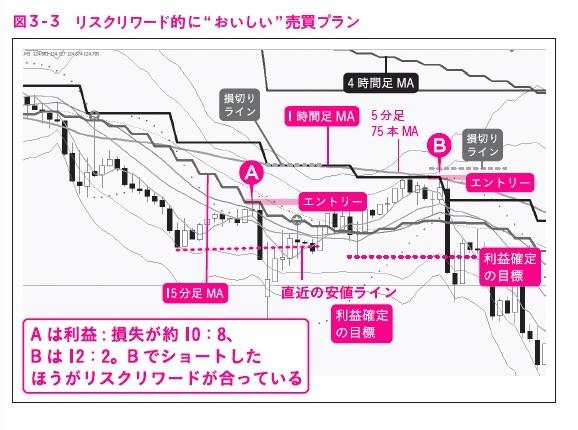 """図3-3,ガチ速FX 27分で256万を稼いだ""""鬼デイトレ"""""""