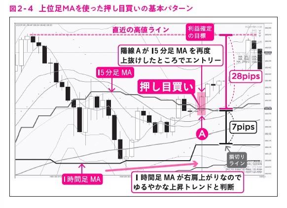 """図2-4,ガチ速FX 27分で256万を稼いだ""""鬼デイトレ"""""""