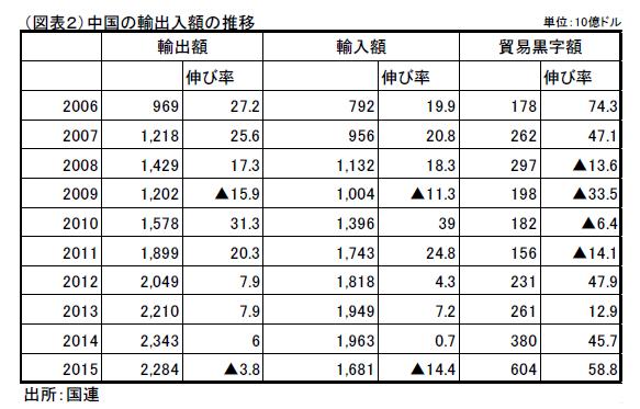 米中貿易摩擦と日本