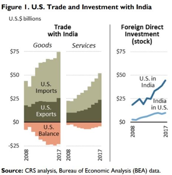 米国のインドとの貿易額の遷移