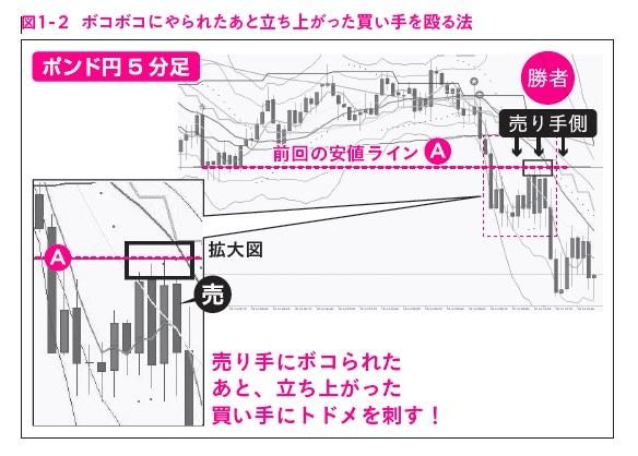 """図1-2,ガチ速FX 27分で256万を稼いだ""""鬼デイトレ"""""""