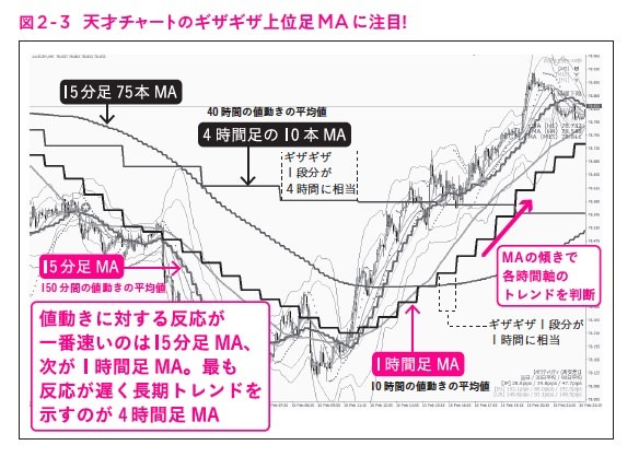 """図2-3,ガチ速FX 27分で256万を稼いだ""""鬼デイトレ"""""""