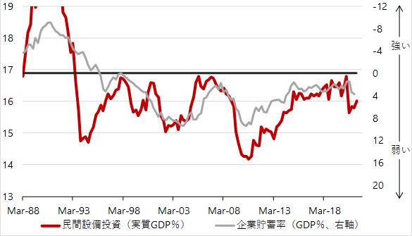 設備投資サイクルを示す実質設備投資GDP比