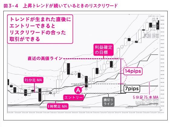 """図3-4,ガチ速FX 27分で256万を稼いだ""""鬼デイトレ"""""""