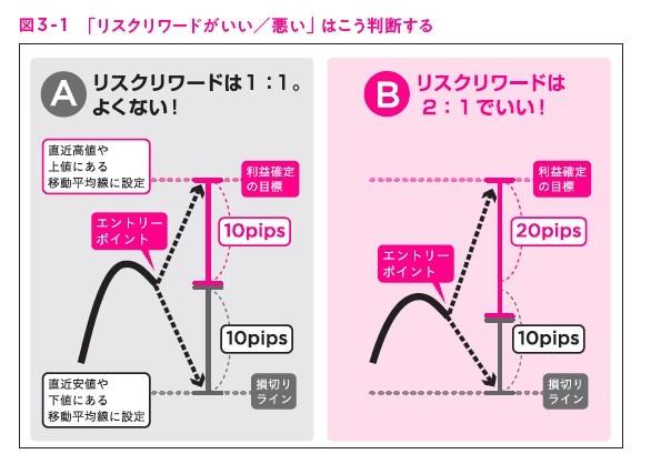 """図3-1,ガチ速FX 27分で256万を稼いだ""""鬼デイトレ"""""""