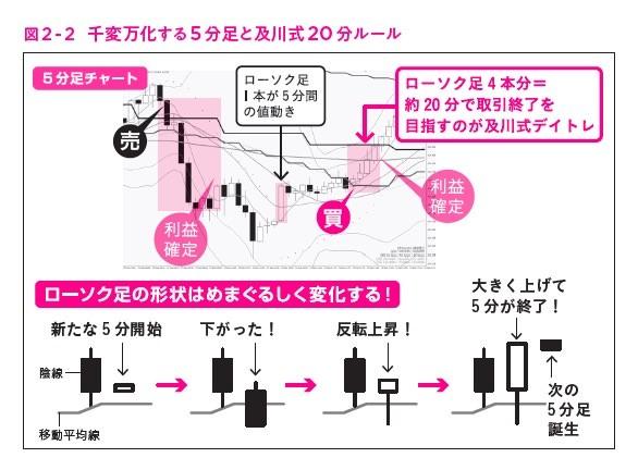 """図2-2,ガチ速FX 27分で256万を稼いだ""""鬼デイトレ"""""""