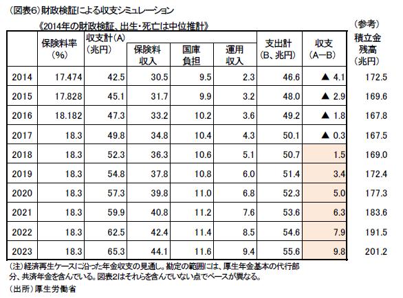 厚生年金料率引上げは18.3%が最後?
