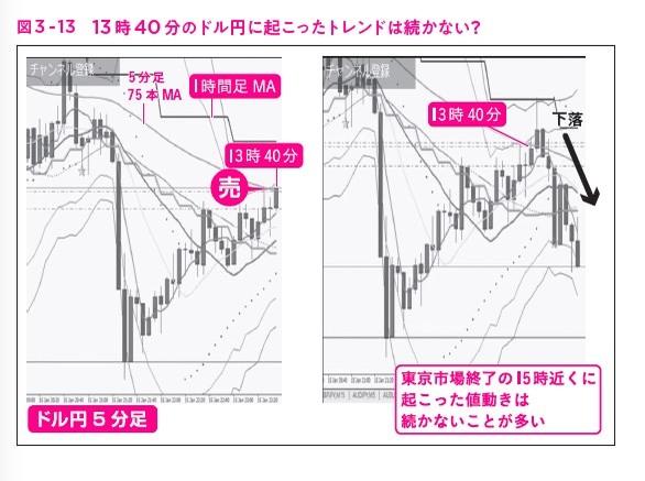 """図3-13,ガチ速FX 27分で256万を稼いだ""""鬼デイトレ"""""""