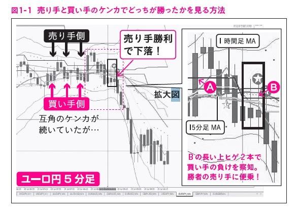 """図1-1,ガチ速FX 27分で256万を稼いだ""""鬼デイトレ"""""""
