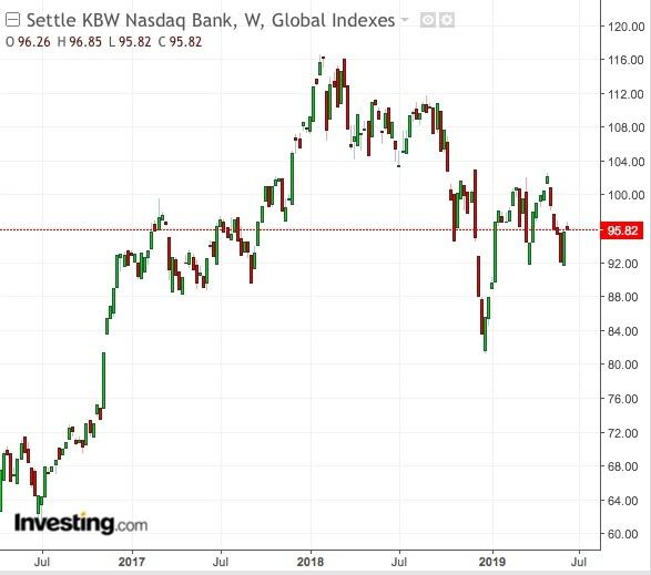 KBW NASDAQ Bank Index price chart