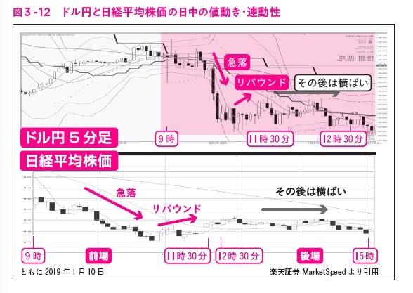 """図3-12,ガチ速FX 27分で256万を稼いだ""""鬼デイトレ"""""""