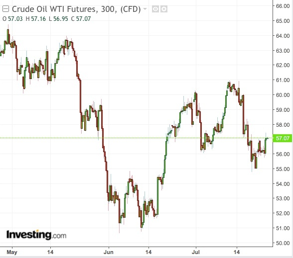 WTI 300-Min Chart - Powered by TradingView