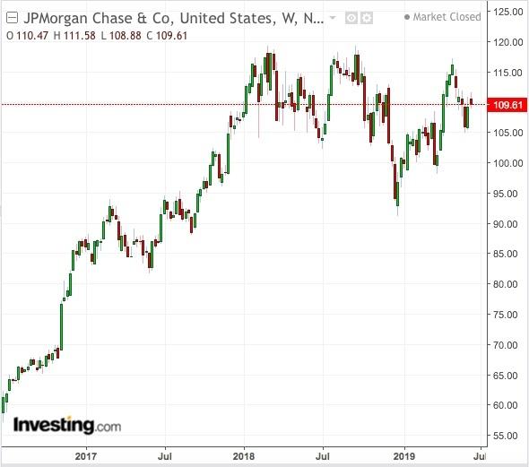 JPM price chart