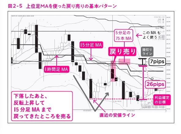"""図2-5,ガチ速FX 27分で256万を稼いだ""""鬼デイトレ"""""""