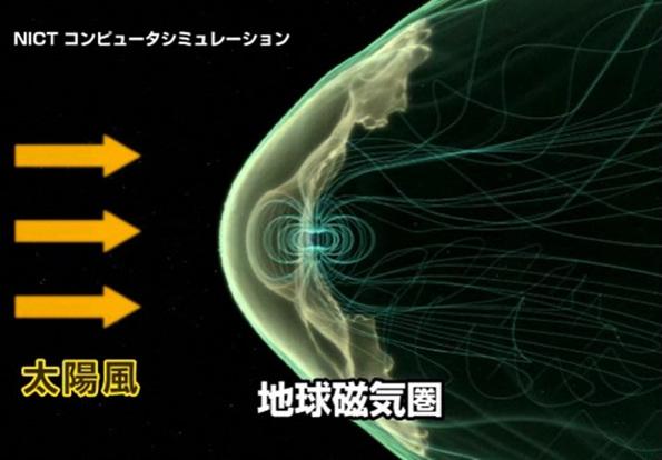 地球磁気圏が太陽風から地球を守るイメージ図