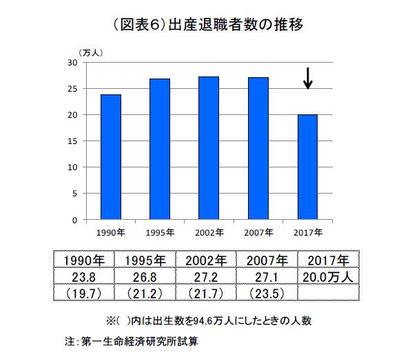 出産退職の経済損失1.2 兆円