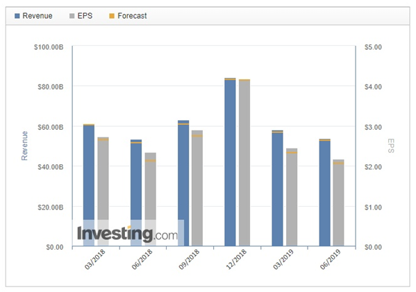 Revenue, EPS, Forecast