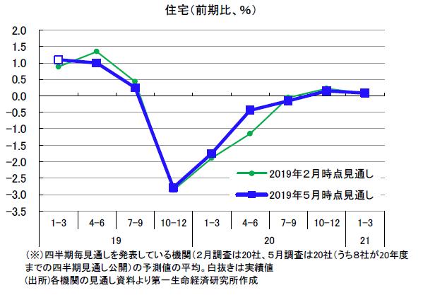 民間調査機関の経済見通し(2019 年5月)