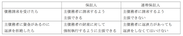 3【BSO】表1