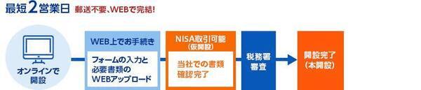 SBI証券でのつみたてNISA口座の開設方法(オンライン)